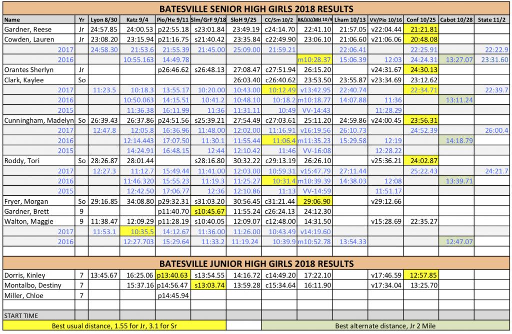 2018-BHS-XC-ResultsGirls
